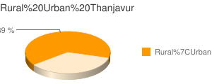 Thanjavur census population